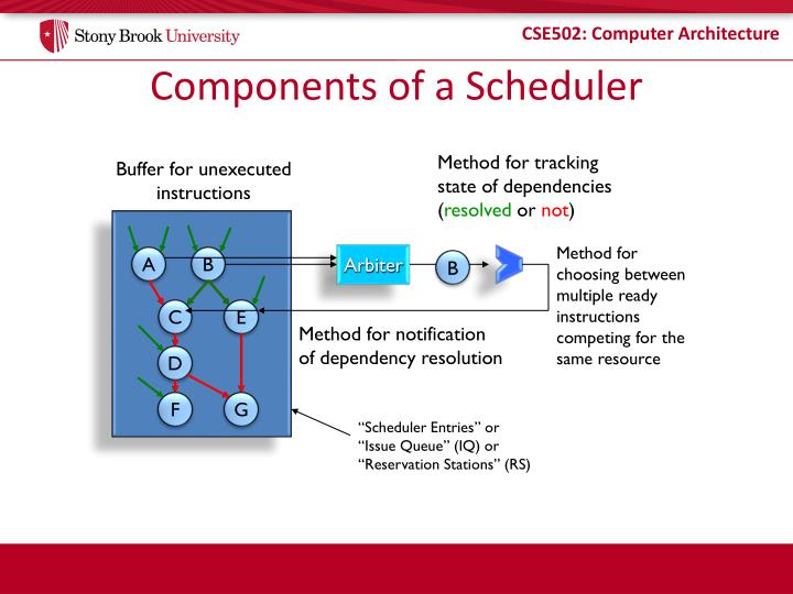 Components of a scheduler