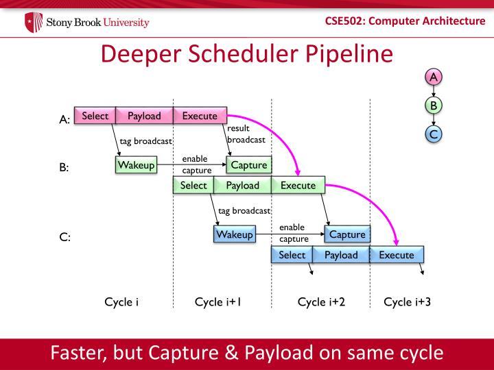 Deeper Scheduler Pipeline