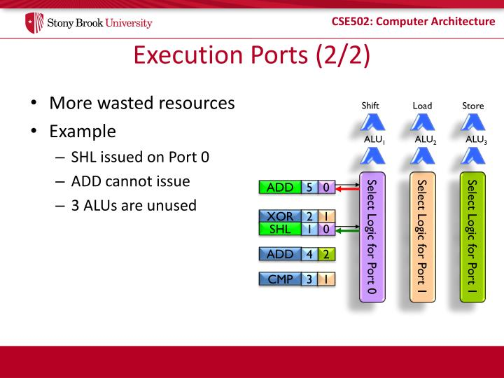 Execution Ports