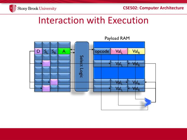 Interaction with Execution