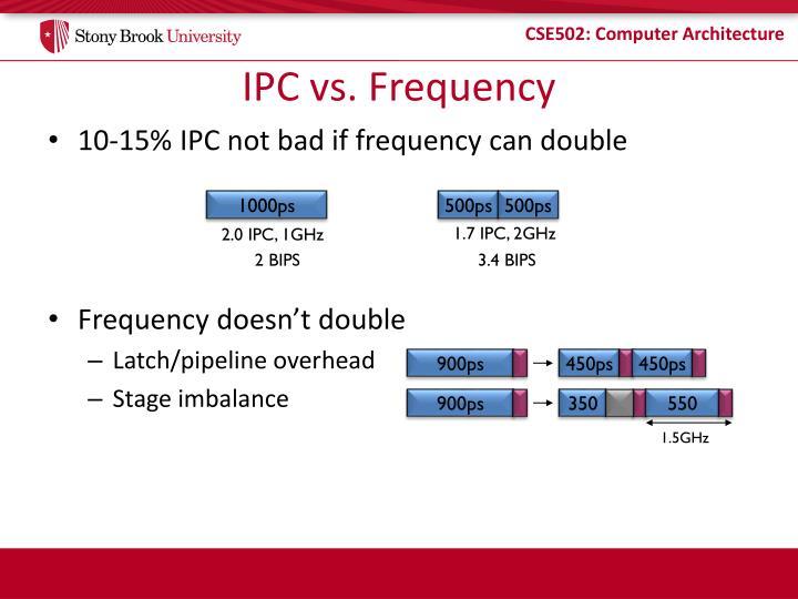 IPC vs. Frequency