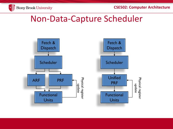 Non-Data-Capture Scheduler