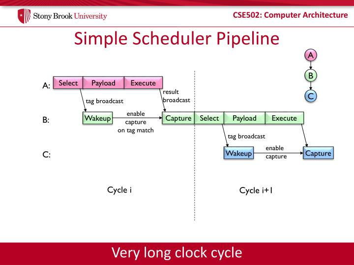 Simple Scheduler Pipeline