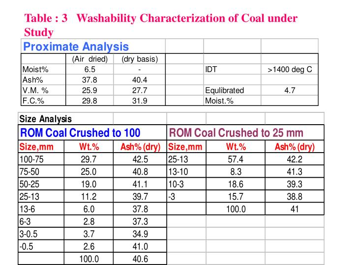 Table : 3   Washability Characterization of Coal under Study