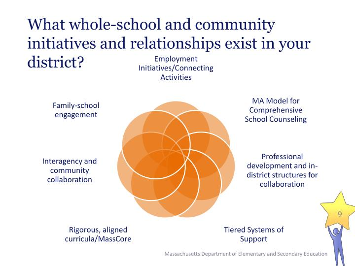 What whole-school and community initiatives and relationships exist in your district?