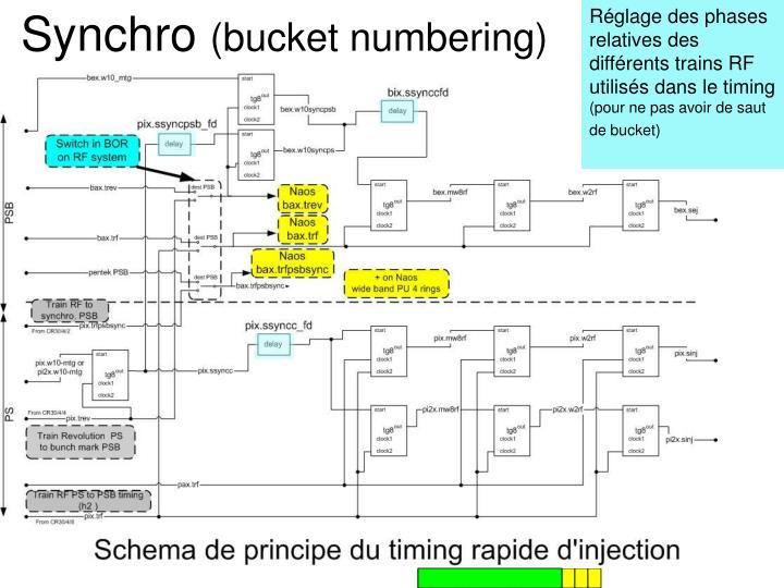 Réglage des phases relatives des différents trains RF utilisés dans le timing