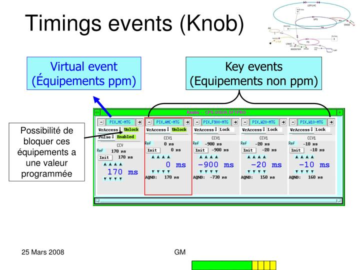 Timings events (Knob)
