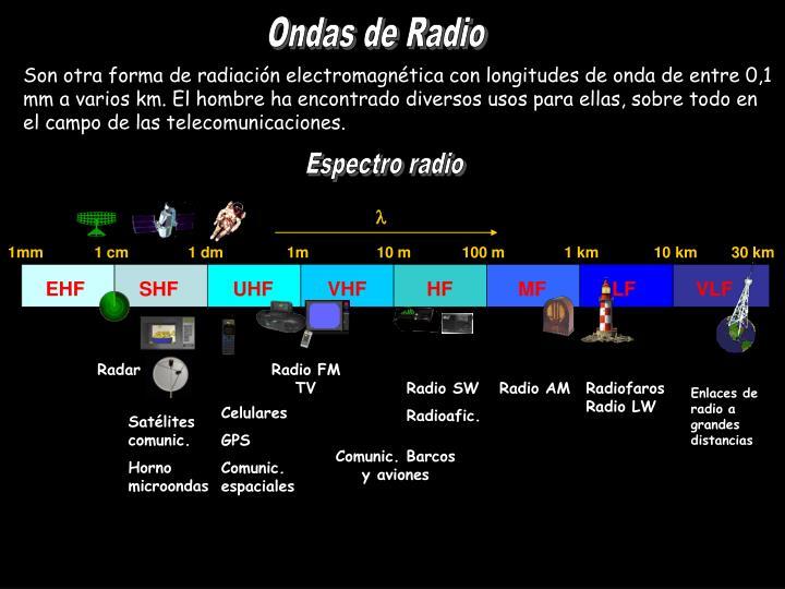 EHF          SHF          UHF          VHF           HF            MF            LF           VLF