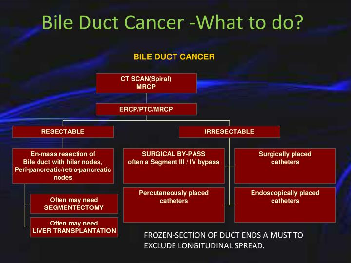 Bile Duct Cancer -What to do?