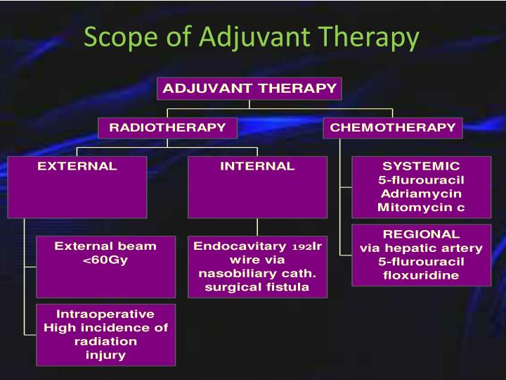Scope of Adjuvant Therapy