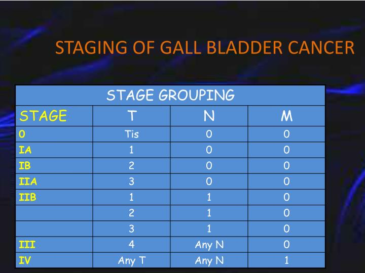 STAGING OF GALL BLADDER CANCER