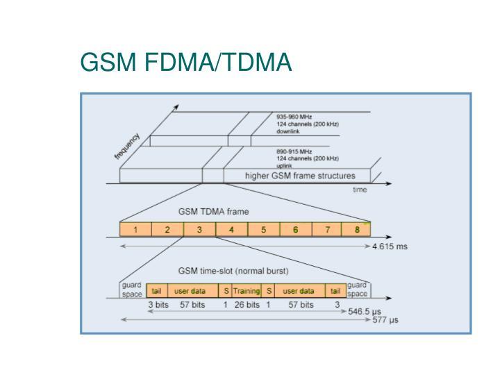 GSM FDMA/TDMA