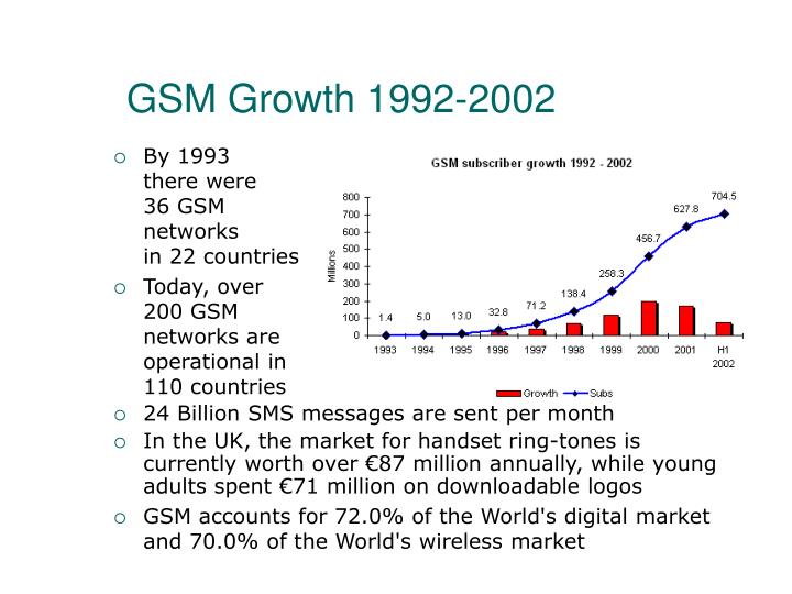 Gsm growth 1992 2002
