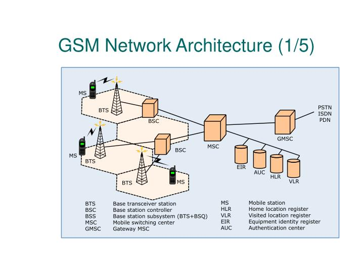 GSM Network Architecture (1/5)