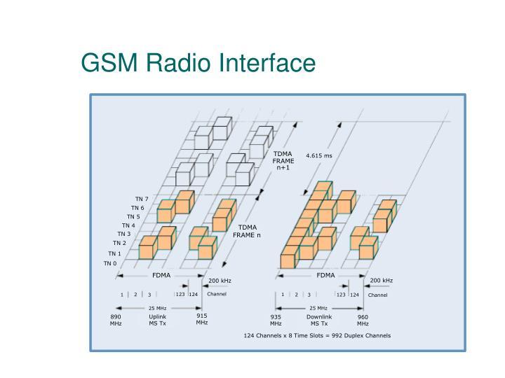 GSM Radio Interface