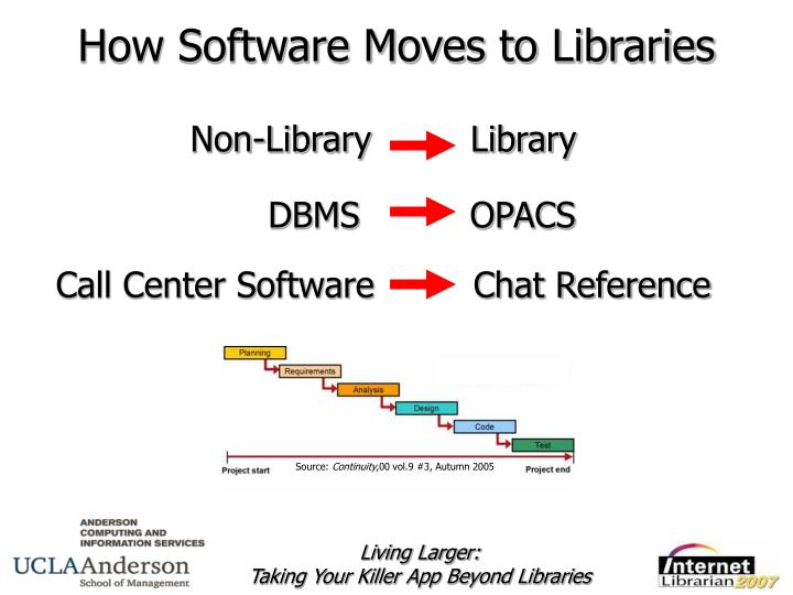 How software moves to libraries