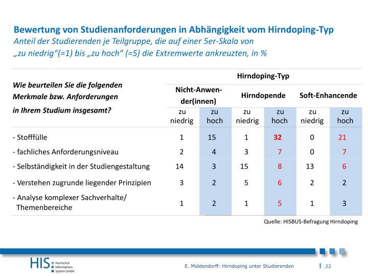 Bewertung von Studienanforderungen in Abhängigkeit vom Hirndoping-Typ