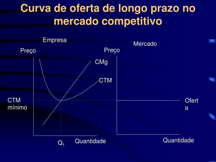 Curva de oferta de longo prazo no mercado competitivo