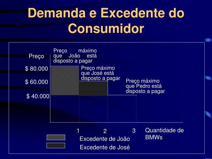 Demanda e Excedente do Consumidor