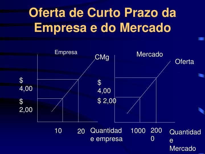 Oferta de Curto Prazo da Empresa e do Mercado