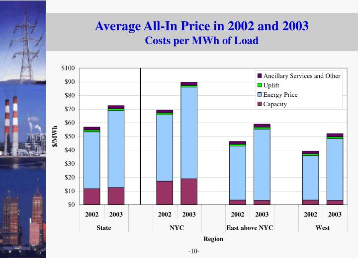 Average All-In Price in 2002 and 2003