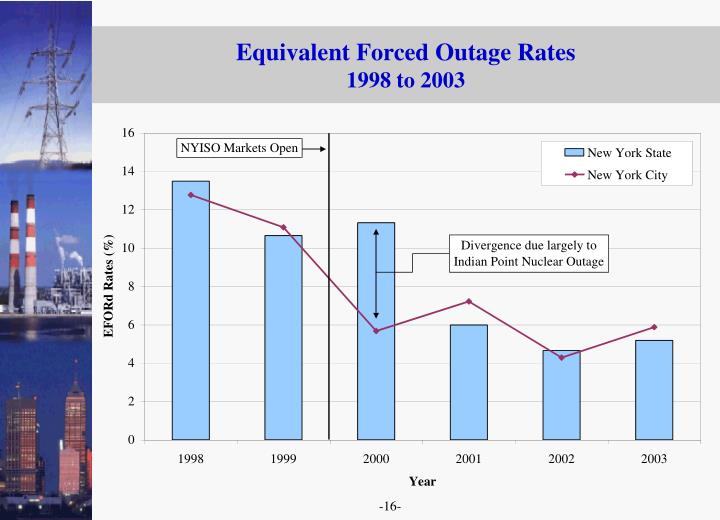 Equivalent Forced Outage Rates