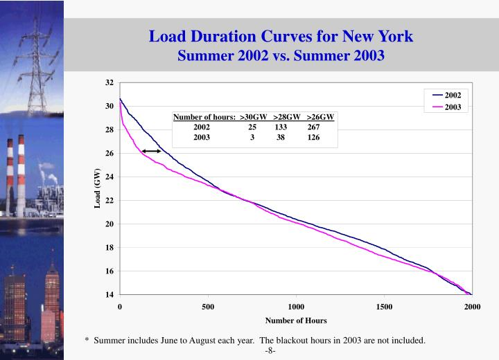 Load Duration Curves for New York