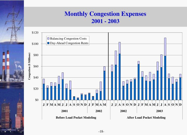 Monthly Congestion Expenses