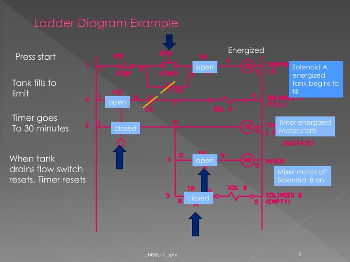 Ppt ladder diagram example powerpoint presentation id4989320 ladder diagram example ccuart Choice Image