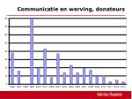 c ommunicatie en werving donateurs