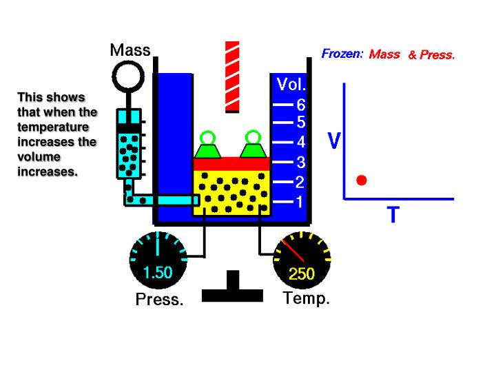 This shows that when the temperature increases the volume increases.