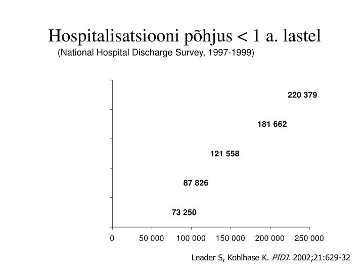 Hospitalisatsiooni p hjus 1 a lastel