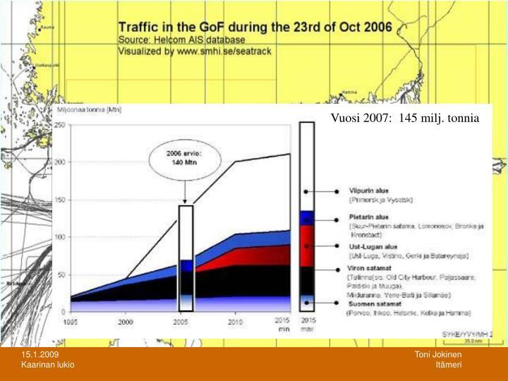 Vuosi 2007:  145 milj. tonnia
