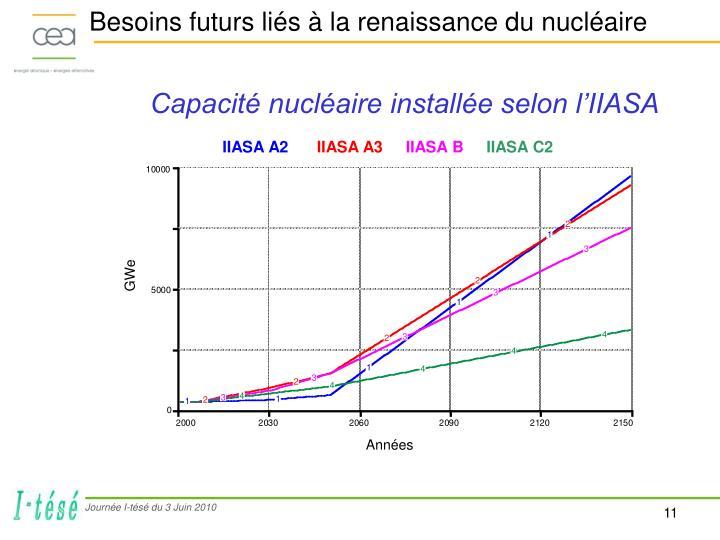 Besoins futurs liés à la renaissance du nucléaire