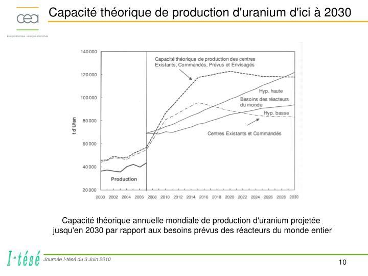 Capacité théorique de production d'uranium d'ici à 2030