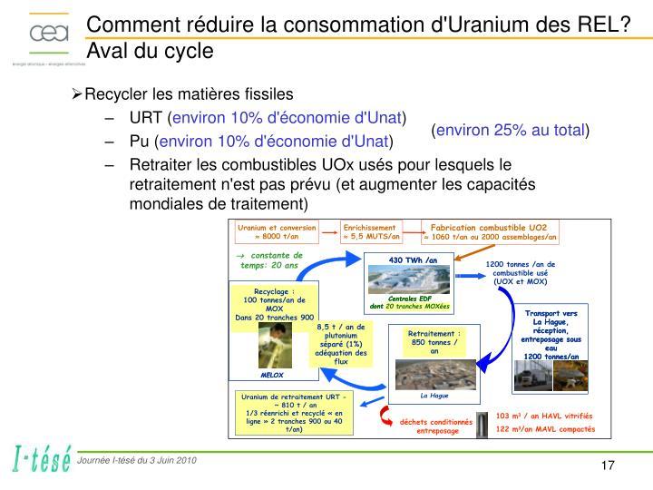 Comment réduire la consommation d'Uranium des REL?