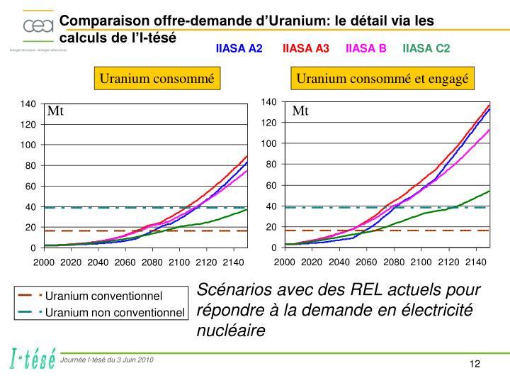 Comparaison offre-demande d'Uranium: le détail