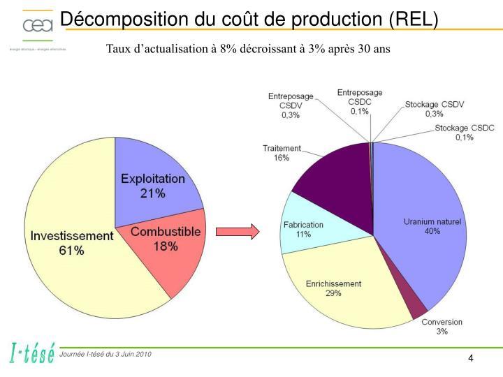 Décomposition du coût de production (REL)