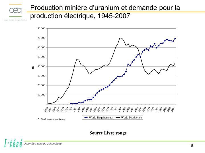 Production minière d'uranium et demande pour la production électrique, 1945-2007