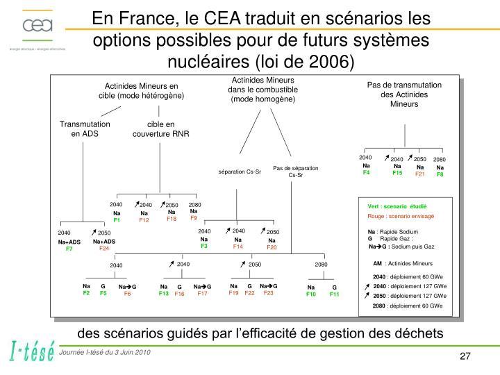 En France, le CEA traduit en scénarios les options possibles pour de futurs systèmes nucléaires (loi de 2006)