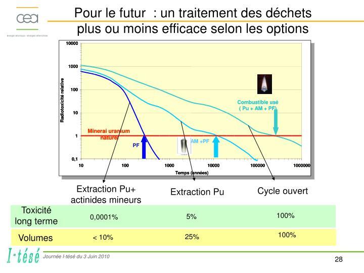 Pour le futur  : un traitement des déchets plus ou moins efficace selon les options