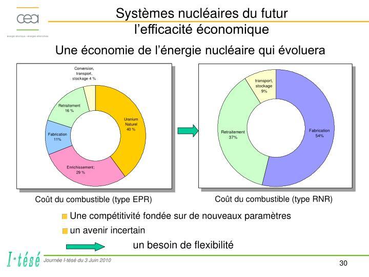 Systèmes nucléaires du futur