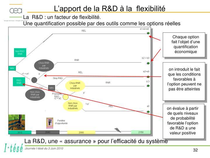 La  R&D : un facteur de flexibilité.