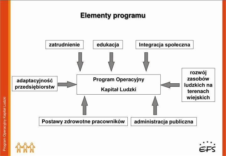 Elementy programu