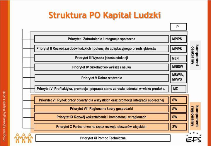 Struktura PO Kapitał Ludzki