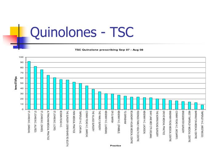 Quinolones - TSC