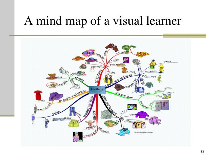 A mind map of a visual learner