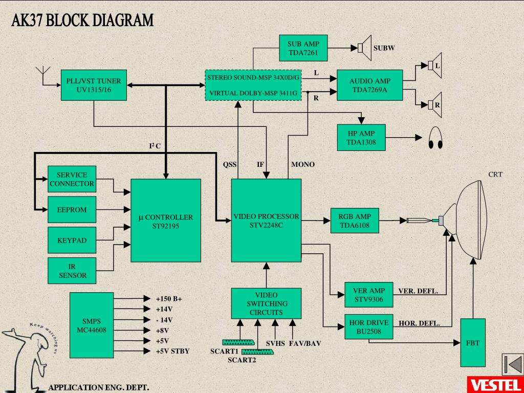 Ppt - Ak37 Project Block Diagrams Powerpoint Presentation  Free Download