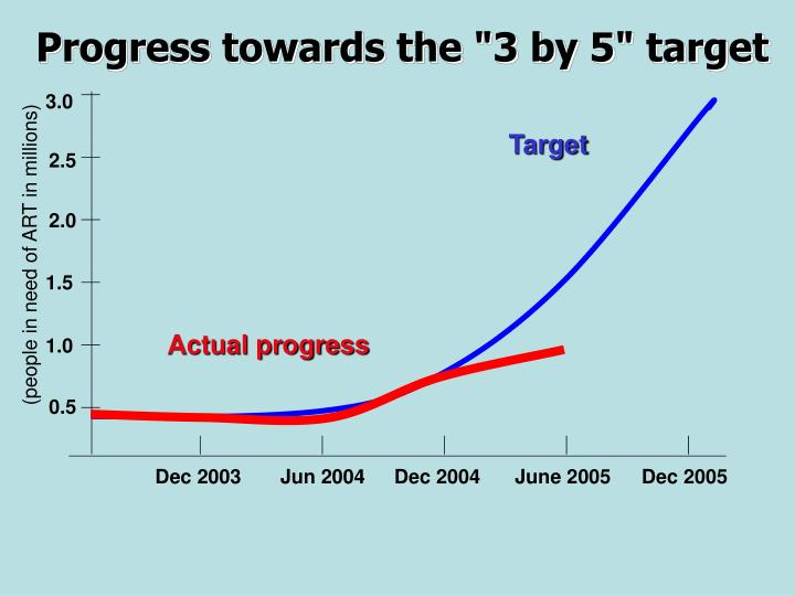 """Progress towards the """"3 by 5"""" target"""