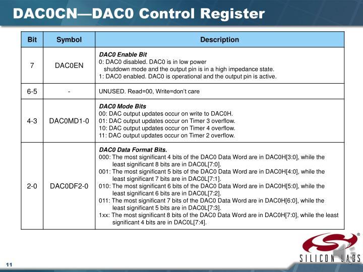 DAC0CN
